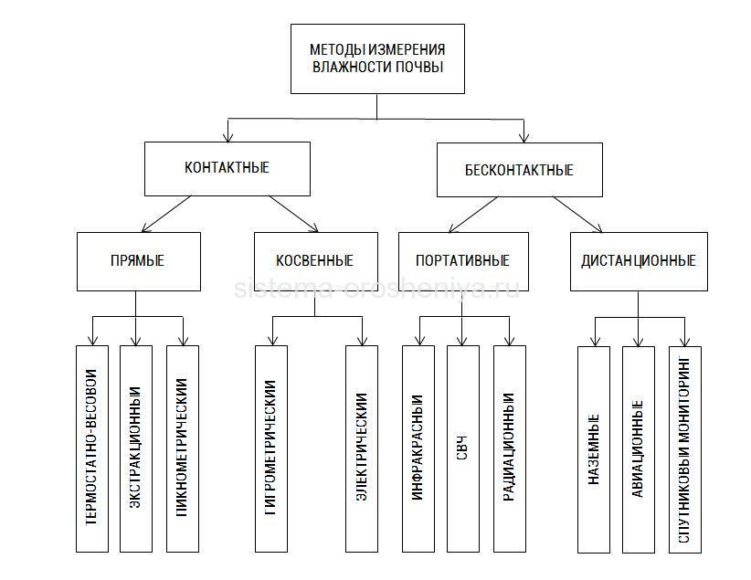 metody-izmereniya-urovnya-vlazhnosti-pochvy-i-grunta-kontaktno-i-beskontaktno