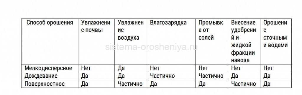 tablica-sposoby-orosheniya
