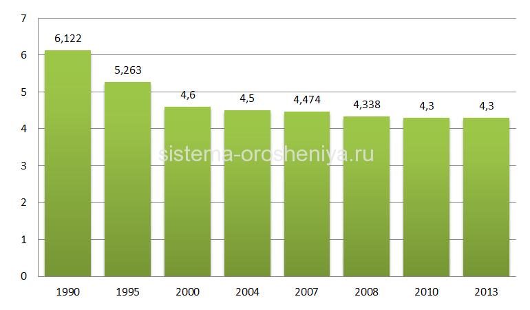 Площади орошаемых земель в России, млн. га.