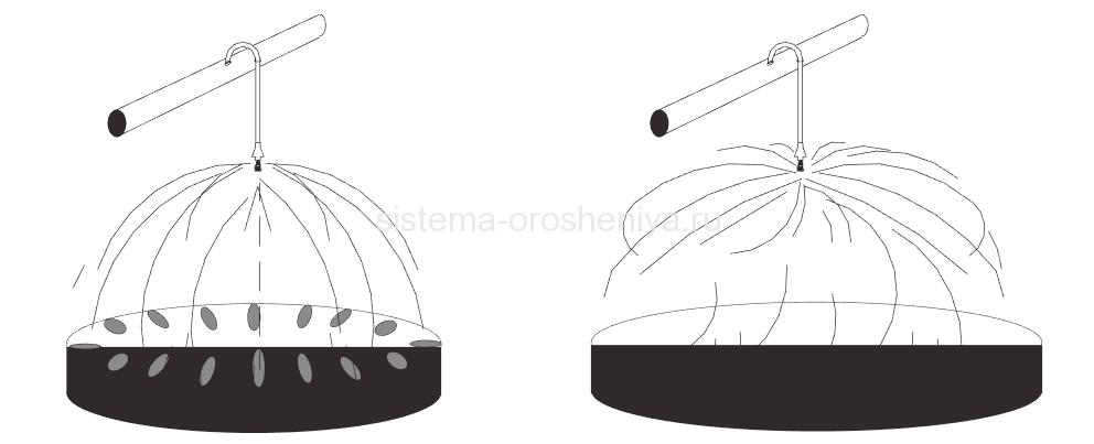 sprinklery-fiksirovannyy-i-vraschayuschiysya