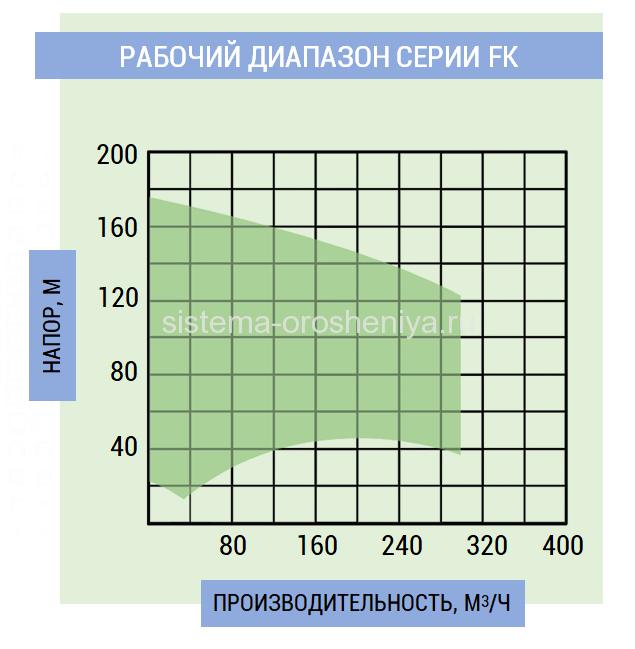 Рабочий диапазон серии FK