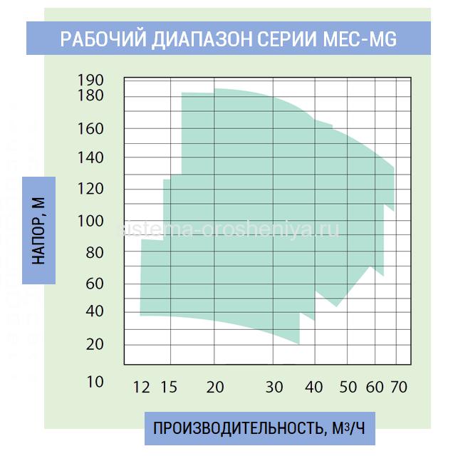 рабочий диапазон серии MEC-MG
