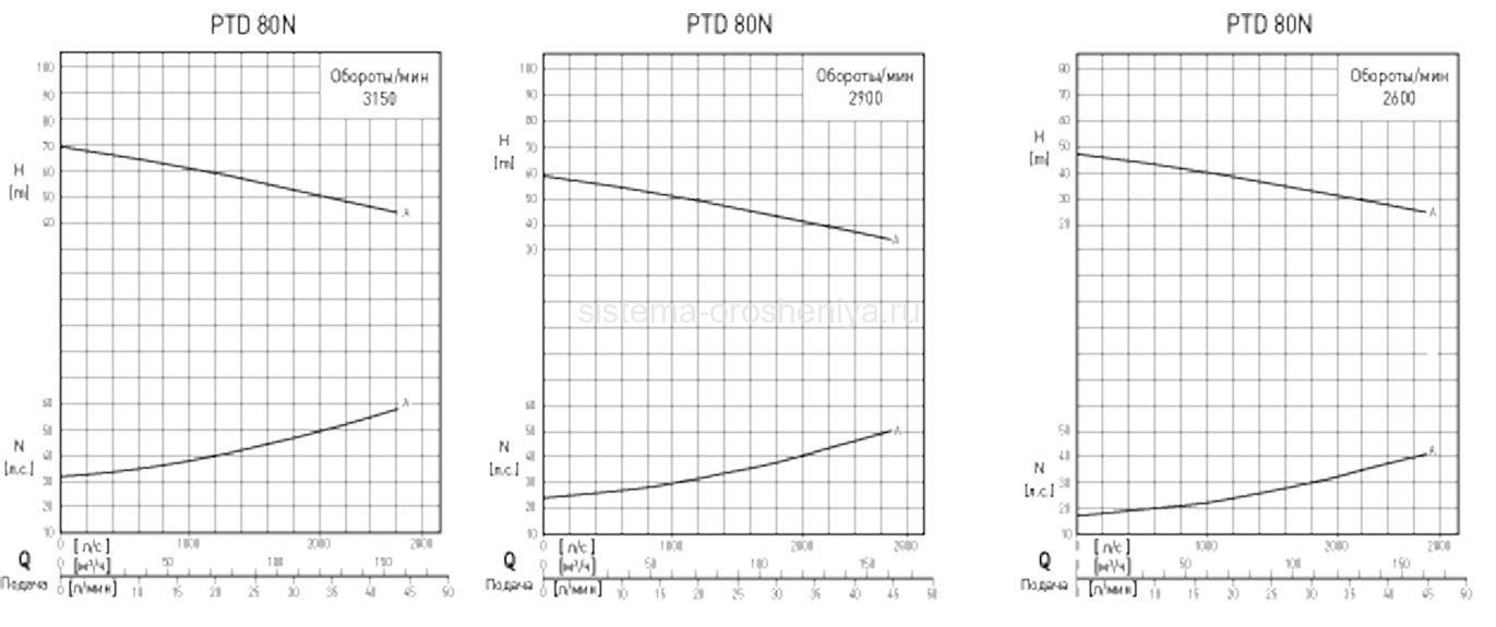 Характеристики насоса ptd-80n