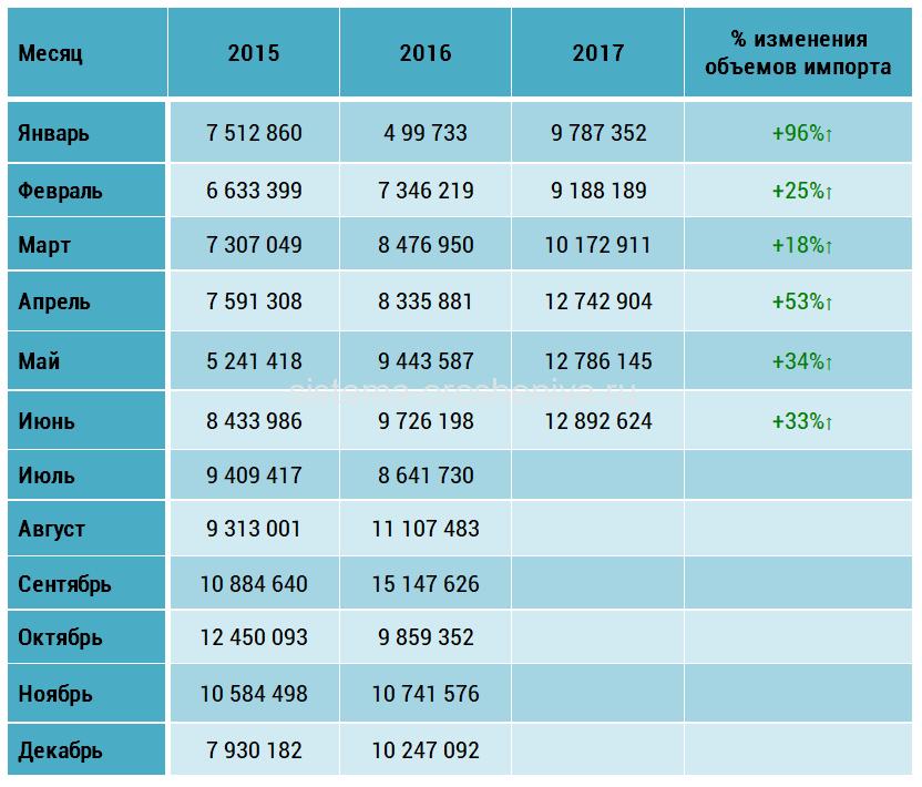 Таблица импорта арахиса