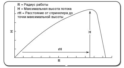 График скорости вращения спринклера