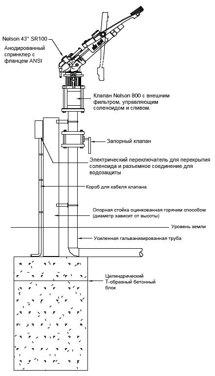 Пример установки спринклера big gun SR100DS